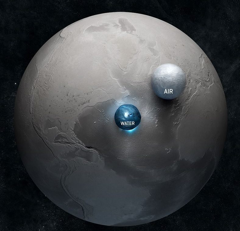 how much water is there on earth from the usgs water