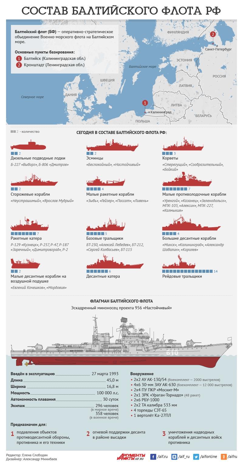 сколько в составе вмф россии подводных лодок