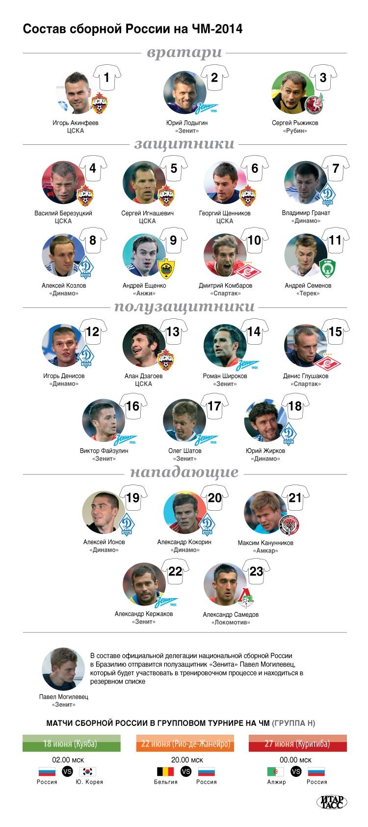 Состав сборной чемпионат мира по футболу 2014 россия
