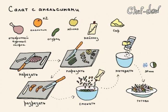 Кулинарные советы в картинках  кулинария, советы