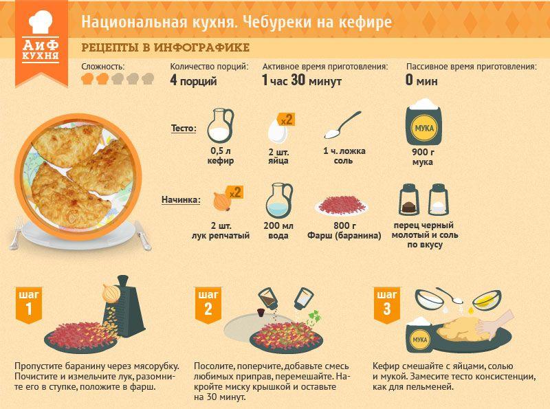селедка под шубой рецепт в инфографике