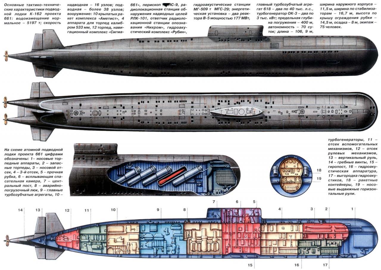сколько метров атомная подводная лодка