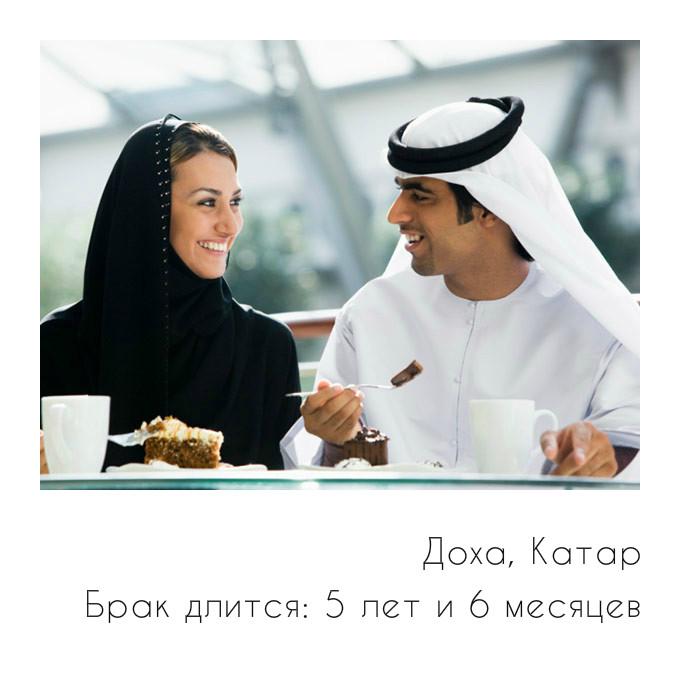 Количество браков и разводов по странам мира: статистика в России
