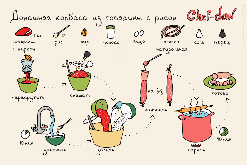 Рецепты в картинках для открыток