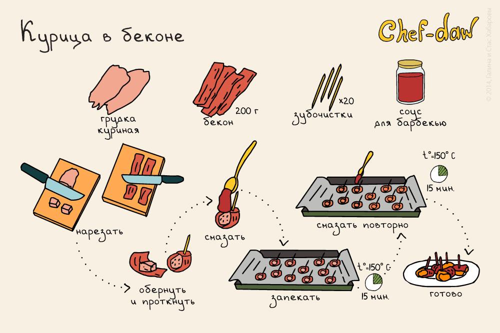 Вкусные рецепты но простые