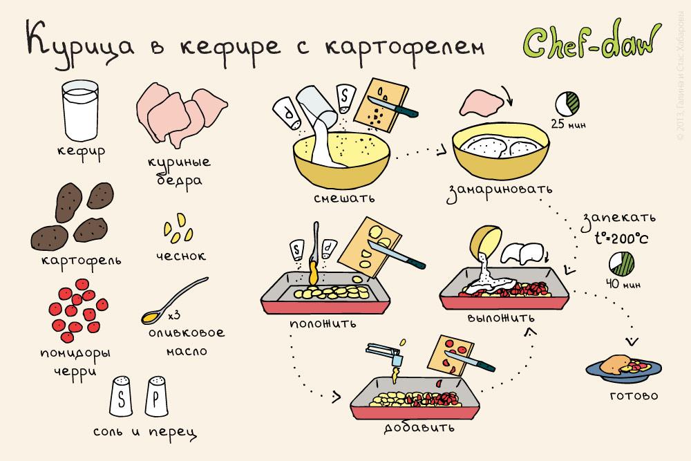 Легкие рецепты в картинках