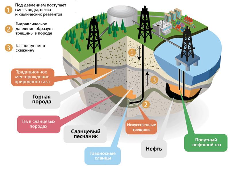 Запасы газа в разведочной скважине Salamat
