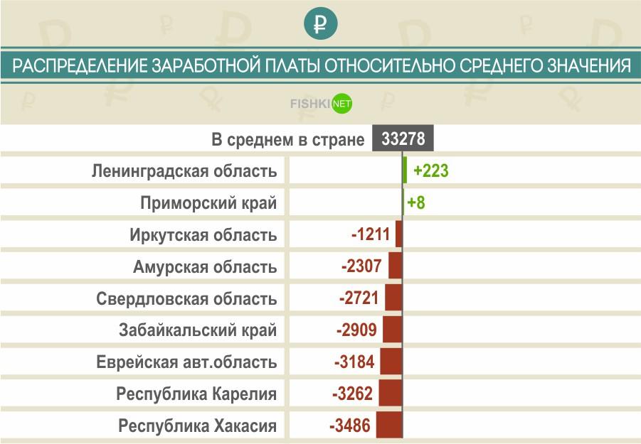 лейкома зарплата фотомодели в среднем по россии преимущество фотообоев