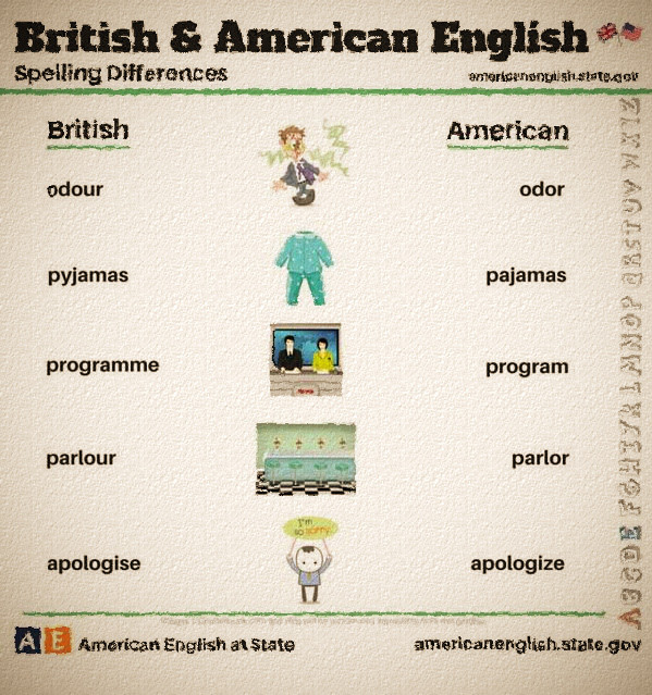 british english vs american english Users pay attention to details in a site's writing style, and they'll notice if you use the wrong variant of the english language.