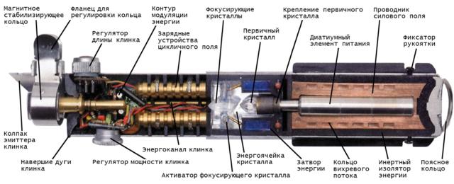 https://cdn.fishki.net/upload/post/2016/04/19/1924632/20120325120626lightsaber-cutaway-recovered.png