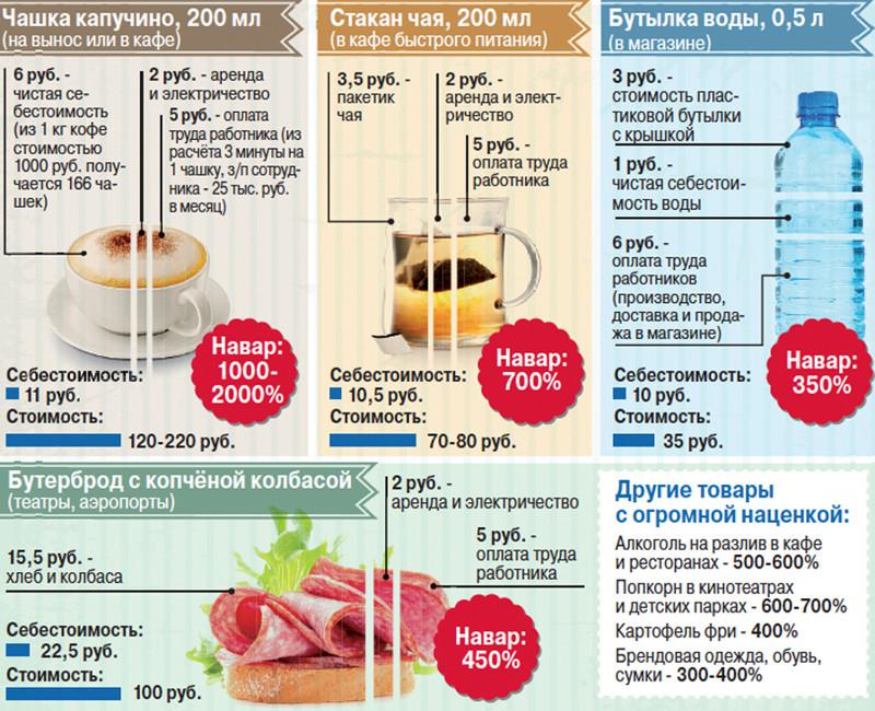 Списание чая кофе
