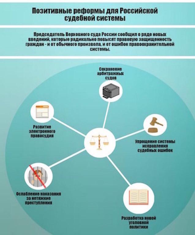 судебная реформа рф