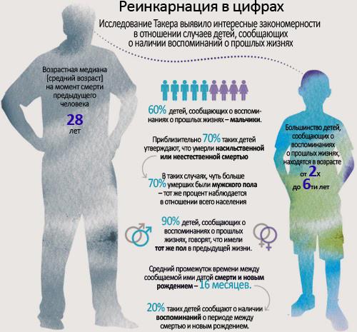 Результаты исследований Такера в цифрах жизнь после смерти, реинкарнация
