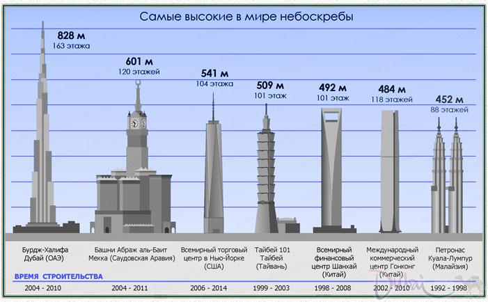 Самое высокое здание в мире строящееся