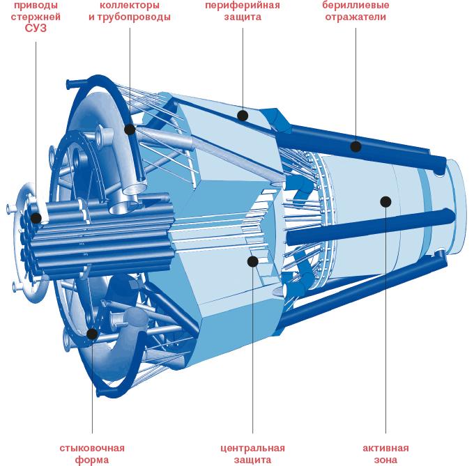 К 2025 году Россия построит космический аппарат с ядерным двигателем ЯЭДУ, космос, ядерный двигатель, ядерный космический двигатель