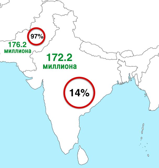 1. В Индии и Пакистане приблизительно равное количество последователей Ислама. Но в Индии они составляют лишь 14% населения, тогда как в Пакистане – 97%. индия, интересное, население, факты
