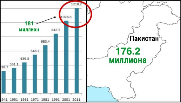 11. И между 2001 и 2011 годами рост населения Индии оказался выше, чем численность населения Пакистана. индия, интересное, население, факты