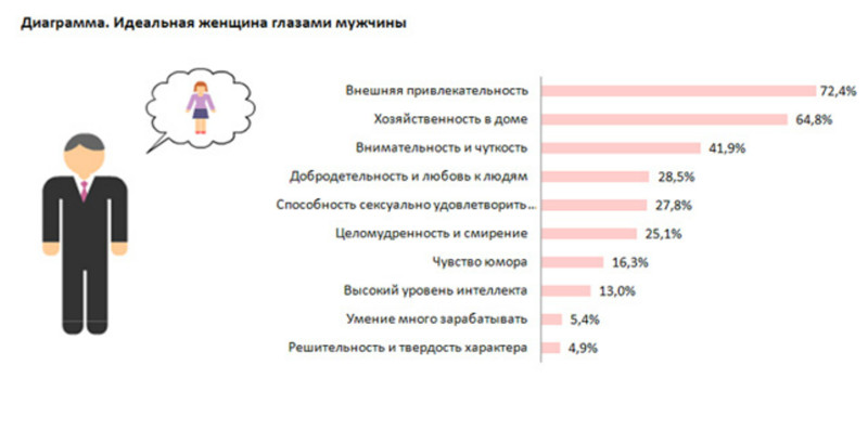 Хотя, подобных опросов проводилось не мало и вот, например, что такое идеальная женщина глазами российских мужчин жена, идеал, интересно, качества