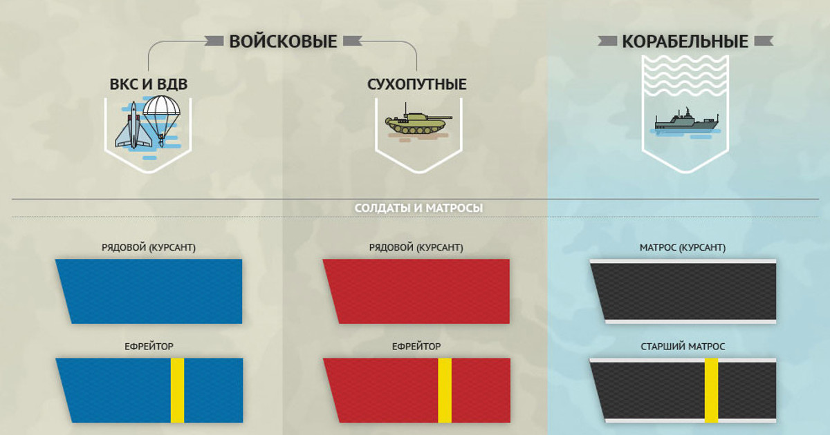 Звания в армии и флоте России армия россии, воинские звания, войсковые звания, инфографика, корабельные звания, погоны