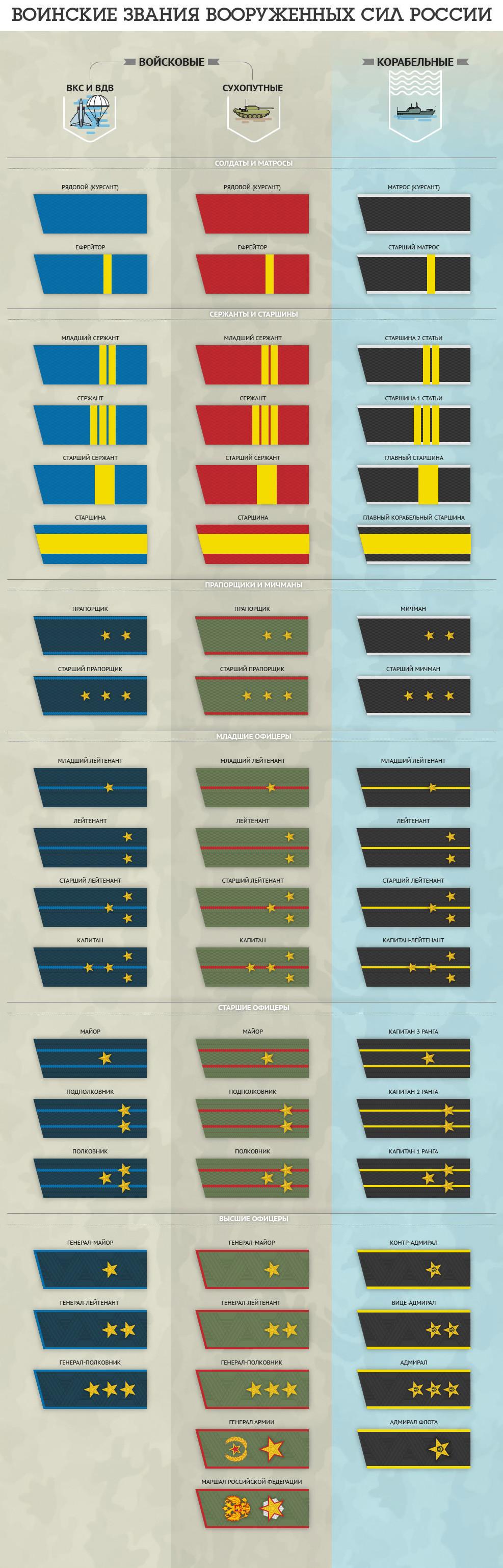 Подробно о воинских званиях армия россии, воинские звания, войсковые звания, инфографика, корабельные звания, погоны