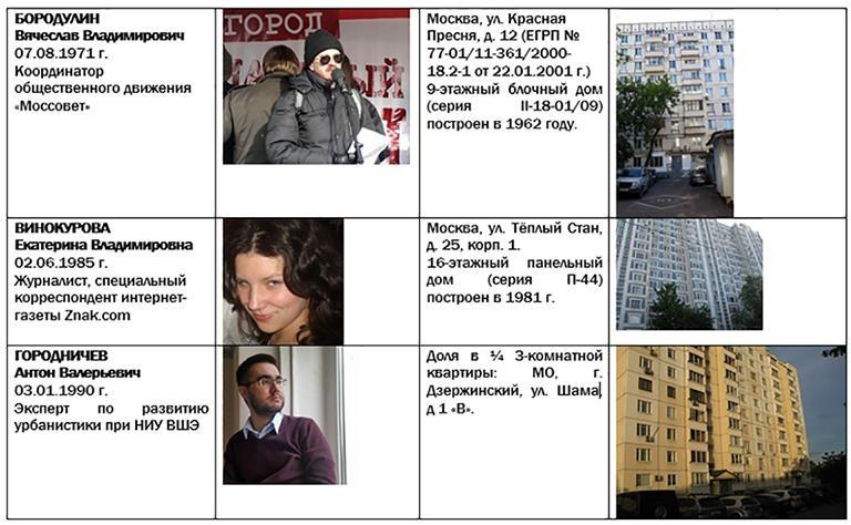 Где и как живут «звездные» противники реновации? госдума, депутаты, жилищный фонд, законопроект, парламент, противники, реновация