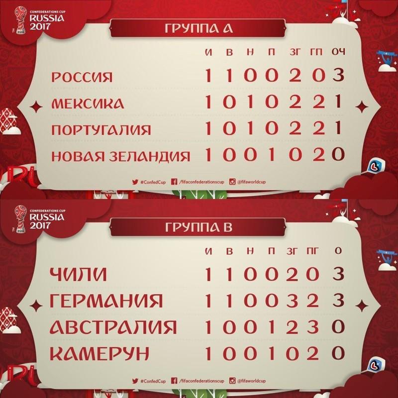 Турнирная таблица после первого тура, она не может не радовать! FIFA, confederations cup, russia 2017, Зенит-Арена, Кубок Конфедераций, спорт, стадион, футбол