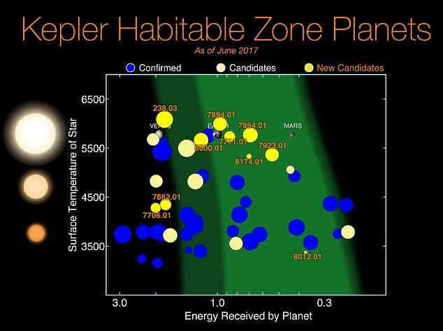 Ученые НАСА нашли братьев по разуму? астрономия, исследования, космос, планеты, разумная жизнь, тайны вселенной, телескоп Кеплер, ученые