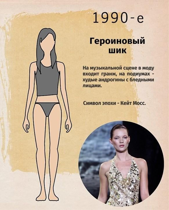 Как менялась мода на женскую фигуру веб девушка модель популярные сайты