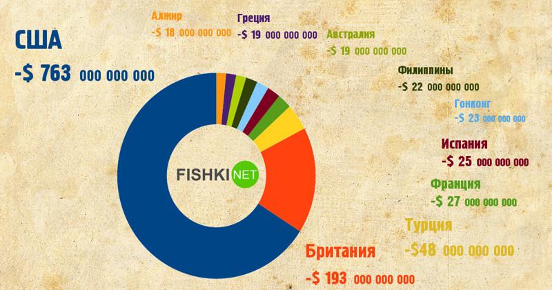 Отрицательное сальдо у крупнейших импортёров импортёры, инфографика, торговля, торговое сальдо, экспортёры