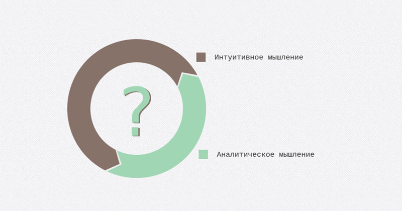 Тест: Какой у вас тип мышления? Тесты, особенности поведения, разум, тест, тест на тип мышления, тип мышления
