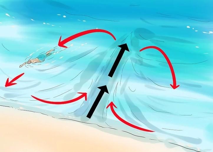 Попав в разрывное течение, не плывите сразу к берегу Чрезвычайная ситуация, безопасность, жизнь, интересно, несчастный случай, полезные советы, советы, спасение