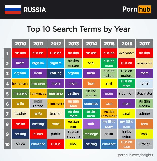Pornhub рассекретил предпочтения россиян pornhub, женщины, интернет, мужчины, россия, сайт, секс, факт