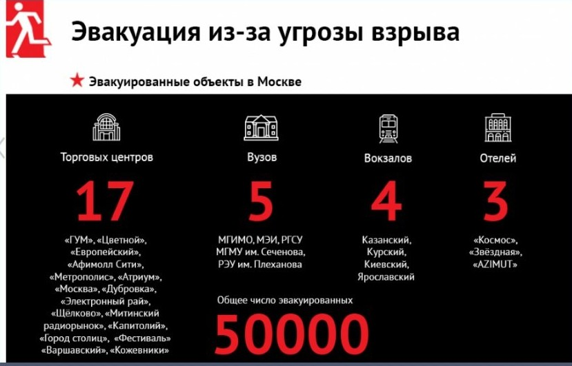 Сообщения о минировании объектов начали поступать с 10 сентября в разных городах. Информация о терактах нигде не подтвердилась. бомба, москва, россия, санкт-петербург, соцсети, терракат, торговый центр, эвакуация