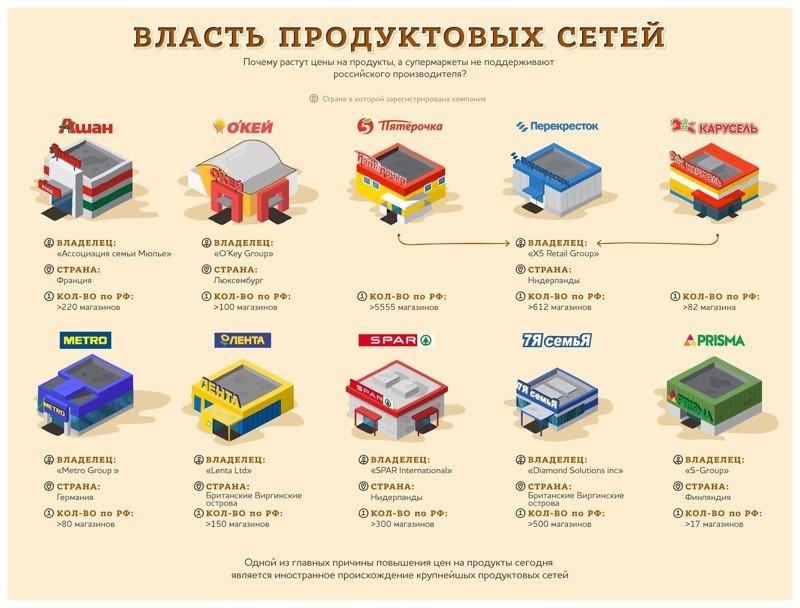 Вроде бы почти все русские названия магазинов, но хозяева у них иностранцы бизнес, иностранцы, капитал, россия