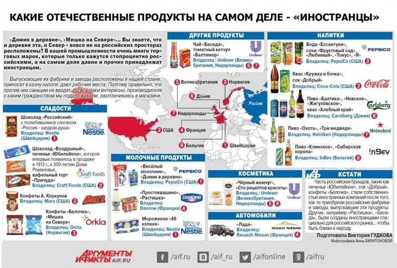 """А это """"российские"""" товары? Покупаем ведь все наше, не заграничное? бизнес, иностранцы, капитал, россия"""