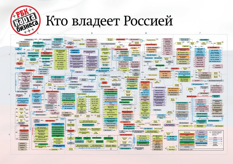 Много всего написано, но если интересно, не поленитесь немного вникнуть бизнес, иностранцы, капитал, россия