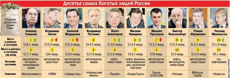 Миллиардеры или просто директора иностранных предприятий? бизнес, иностранцы, капитал, россия
