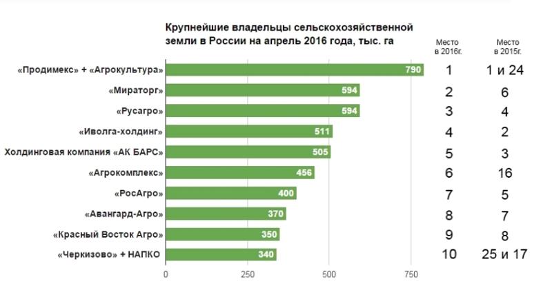 Разве русская земля продается иностранцам? бизнес, иностранцы, капитал, россия