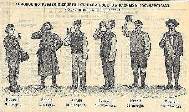 Историческая справка водка, история, пьянству бой, трезвая Россия, трезвость