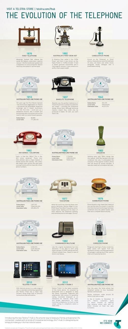 Телефоны вещи, интересное, картинки, факты, эволюция