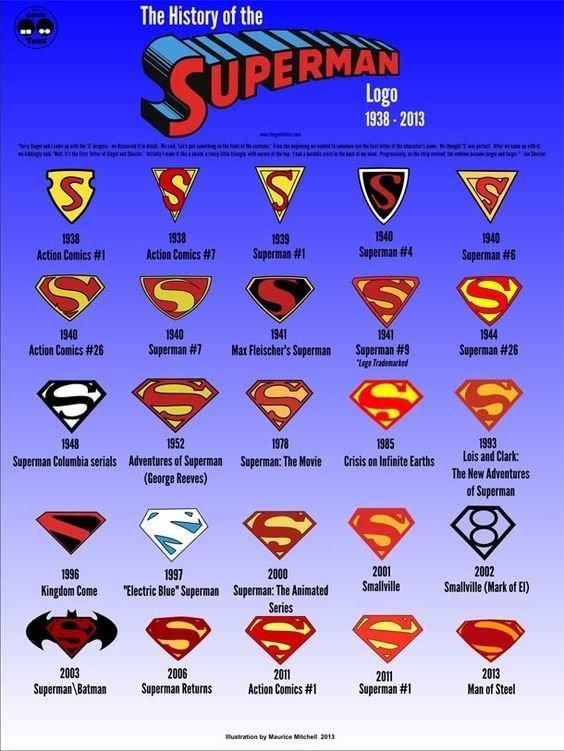 Супермен и Бетмен и их значки тоже менялись вещи, интересное, картинки, факты, эволюция