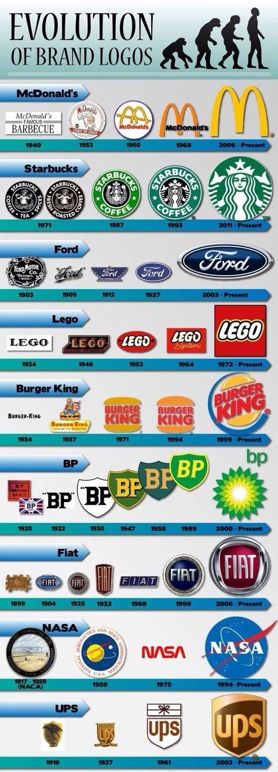 Некоторые бренды вещи, интересное, картинки, факты, эволюция