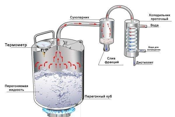 Системы и виды самогонных аппаратов силиконовая прокладка для самогонных аппаратов