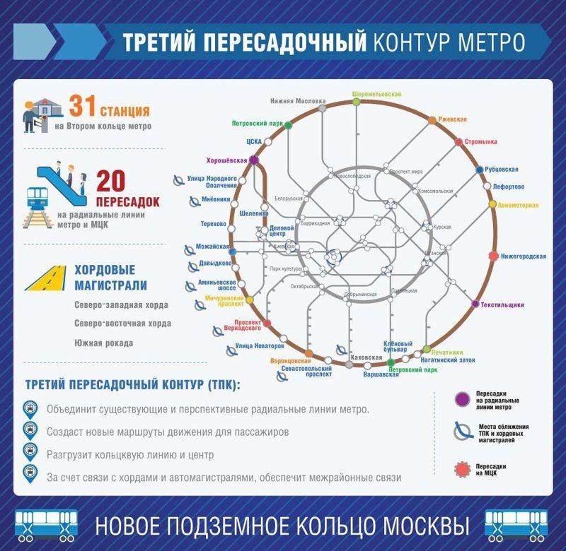 На кольце будут расположены станции (31). Они будут пересекаться с действующими радиальными линями в 17 точках, а также с 7 станциями радиальных направлений московской железной дороги и 2 станциями московского центрального кольца метро, москва, строительство, фото