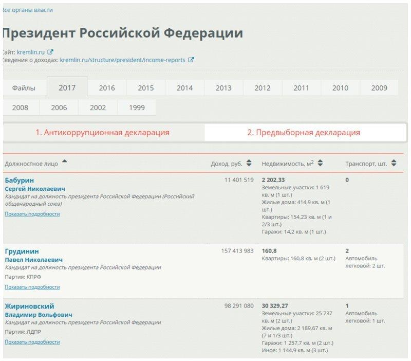 Декларации кандидатов в президенты Российской федерации, на выборы 2018 года декларации, деньги, доходы, интересное, кандидаты, чиновники
