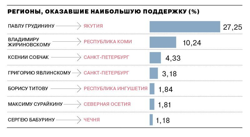 Выборы в картинках: подробные итоги голосования, цифры, графики голоса, графики, карты, президент, путин, цифры, явка