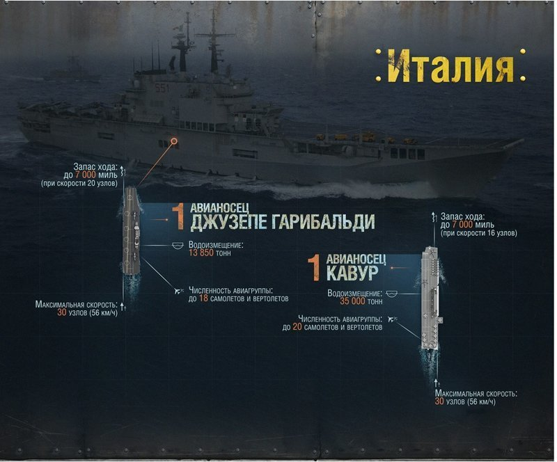 Джузеппе Гарибальди и Кавур Адмирал Кузнецов, авианосец, вмф, вмф рф, сша, флот, худший авианосец