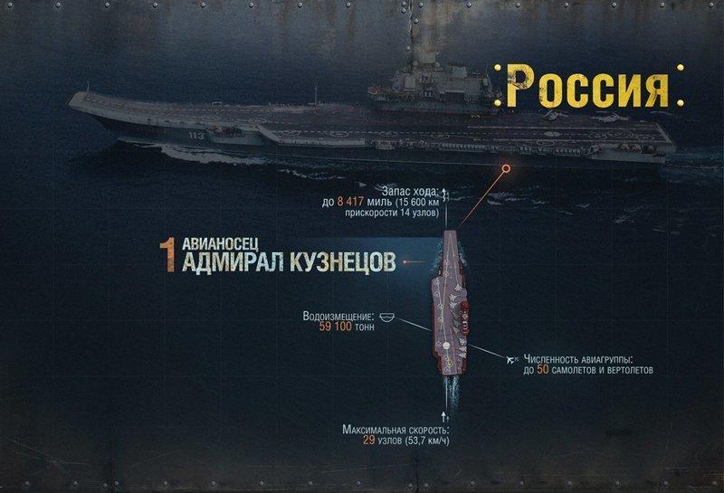 """Американские СМИ назвали """"Адмирала Кузнецова"""" худшим авианосцем. Огласите весь список, пожалуйста! Адмирал Кузнецов, авианосец, вмф, вмф рф, сша, флот, худший авианосец"""