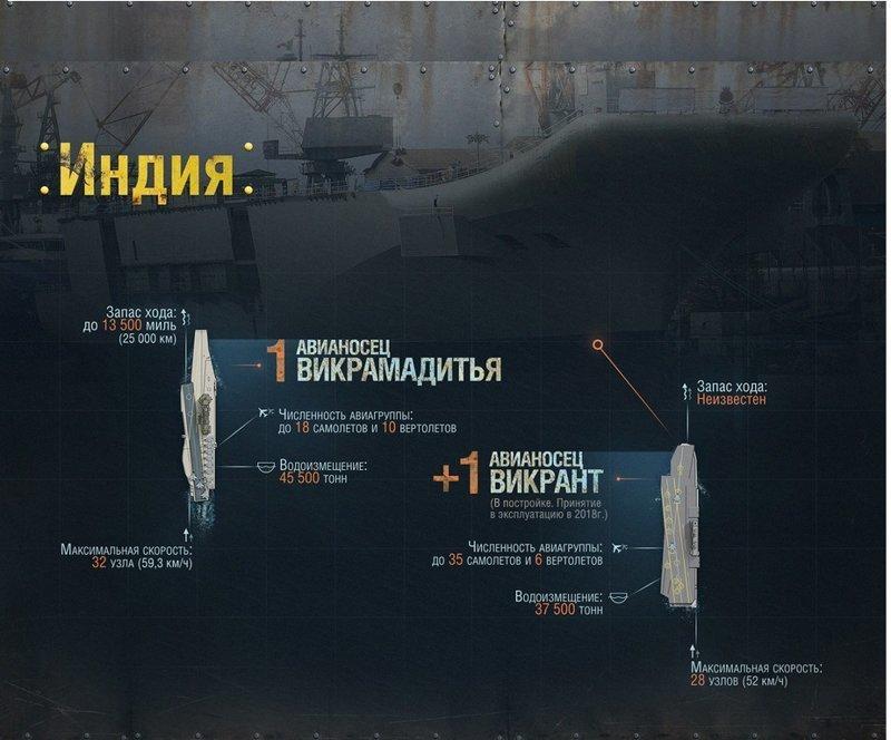 """Викрамадитье"" и ""Викрант"" Адмирал Кузнецов, авианосец, вмф, вмф рф, сша, флот, худший авианосец"
