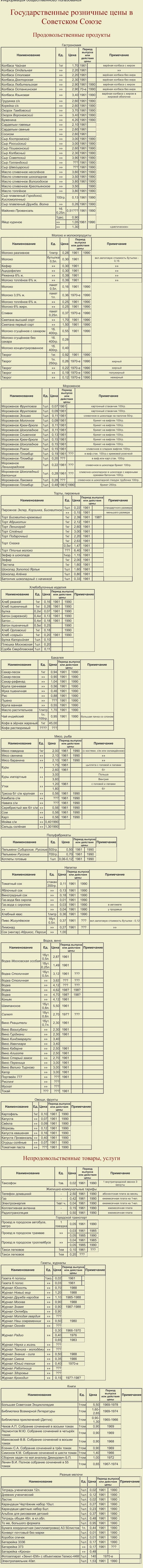 Государственные розничные цены в Советском Союзе СССР, еда, продукты, факты, цены